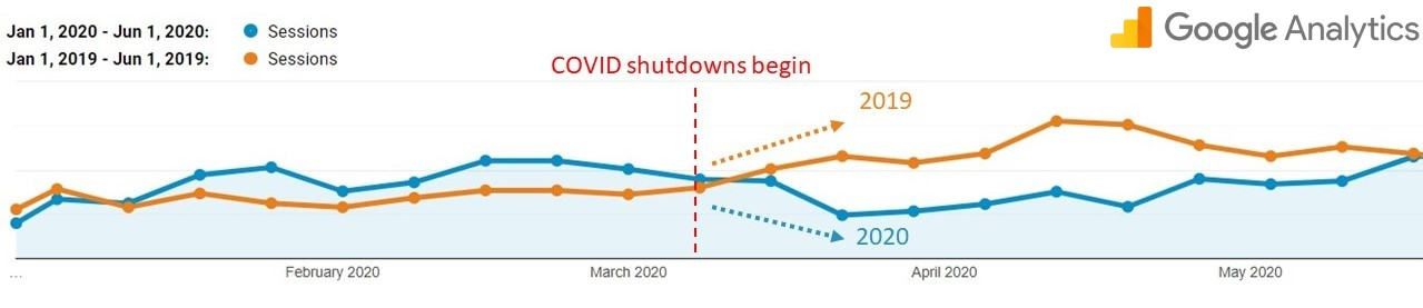Website traffic impact due to COVID-19